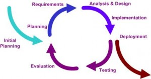 Modelo iterativo incremental
