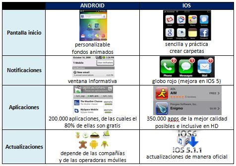 5.1 TABLA android versus iphone ios